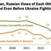 Результаты опроса: Вмире негативно относятся кПутину инелюбят Российскую Федерацию