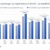 ВЕС увеличились продажи легковых авто