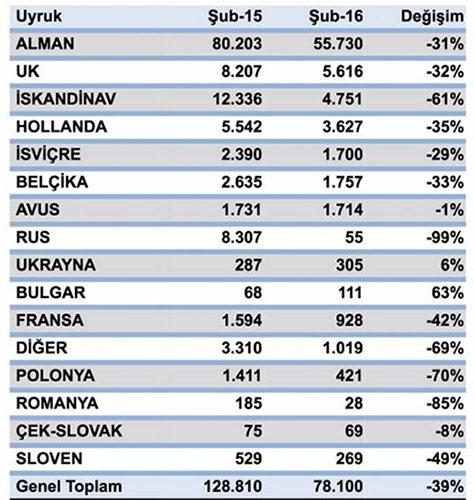 Сколько русских туристов посетило Анталию в феврале?