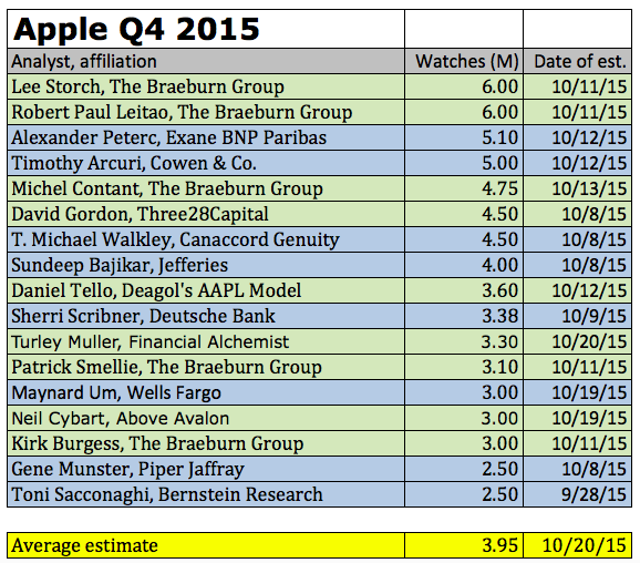 Аналитики: в прошлом квартале Apple продала 47.8 млн iPhone